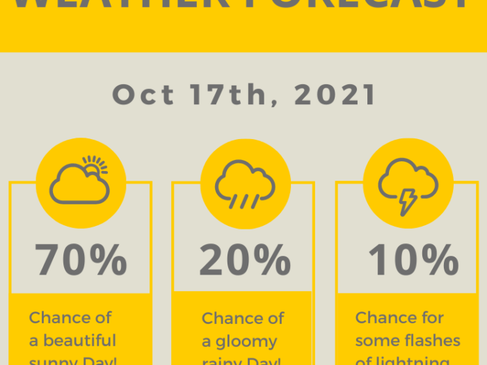 Weather-Forcast